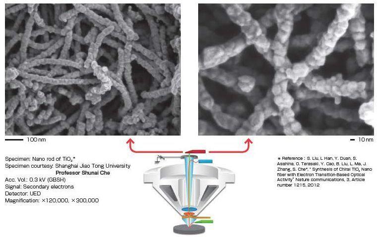 Nano-matériaux d'oxyde