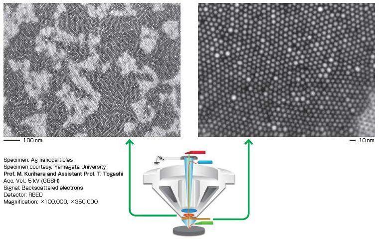 Nano-particules de métal