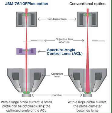 aperture-angle control lens