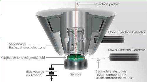 détecteurs semi-in-lens