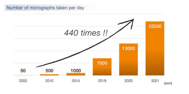 Number of micrographs taken per day