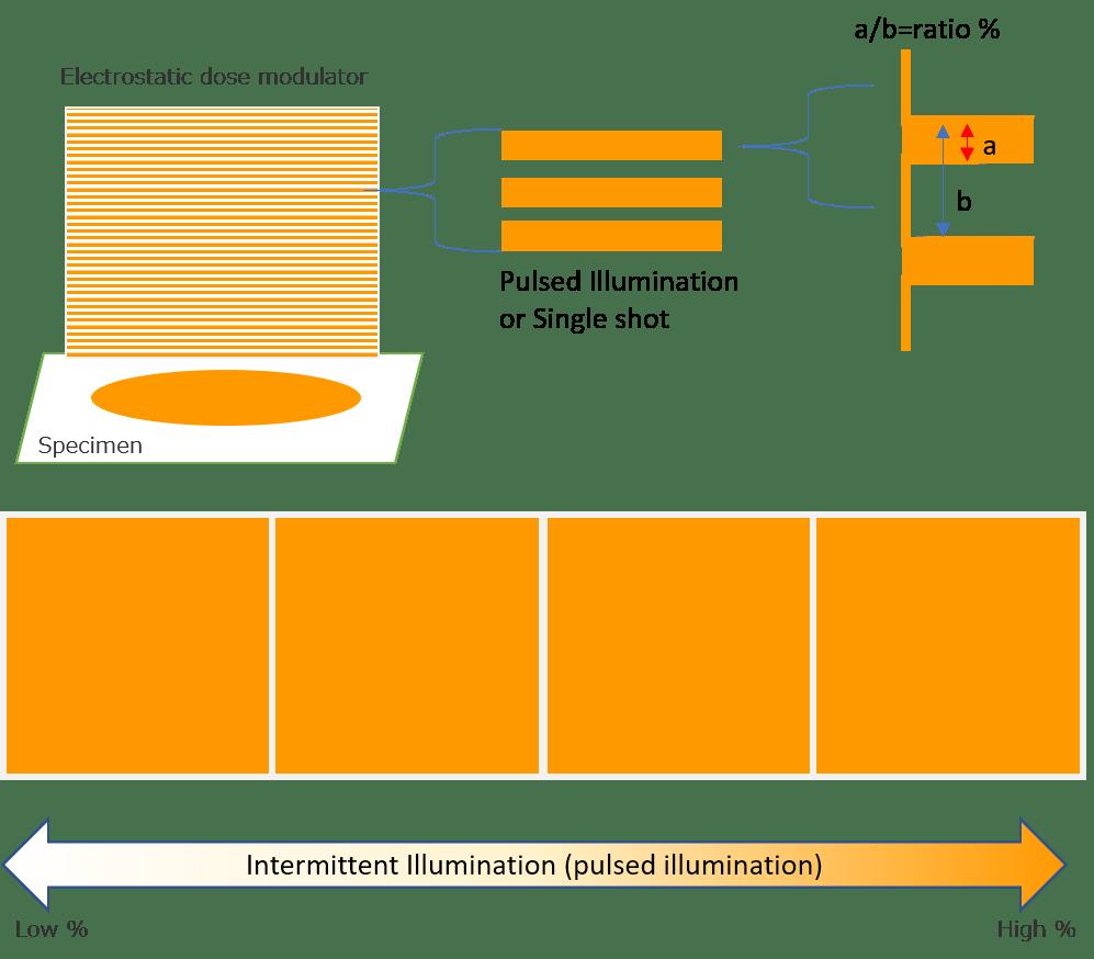 Illumination MET
