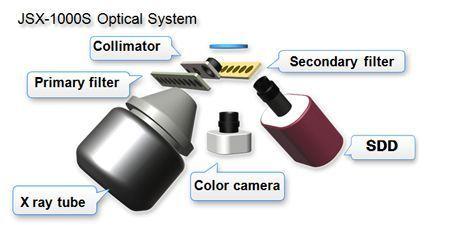 JSX-1000S optical system