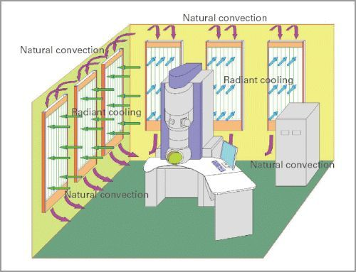 présentation du contrôle en température de salle