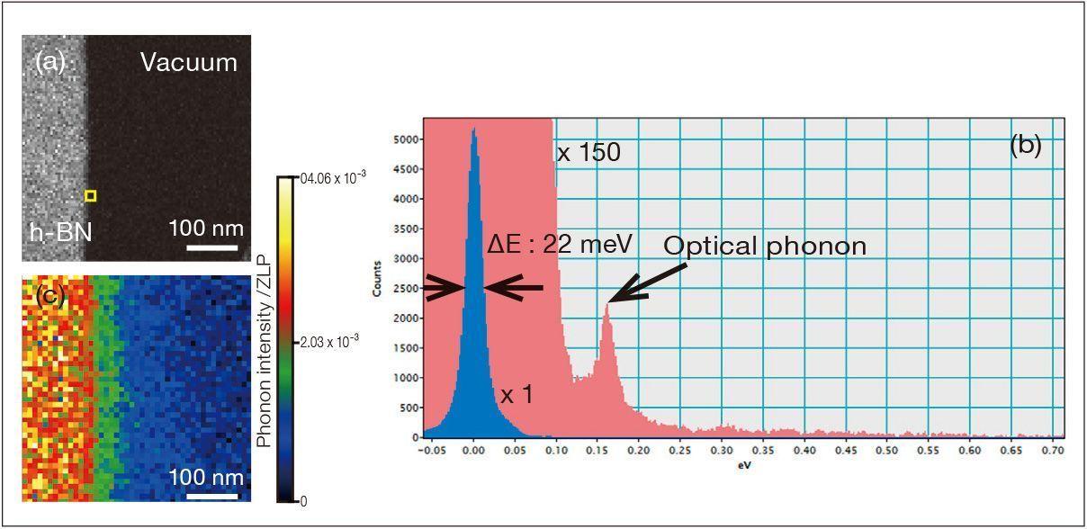 Spectre vibratoire du phonon optique du BN hexagonal ΔE