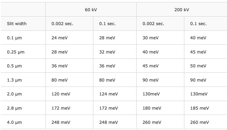 Tableau des résolution énergétique