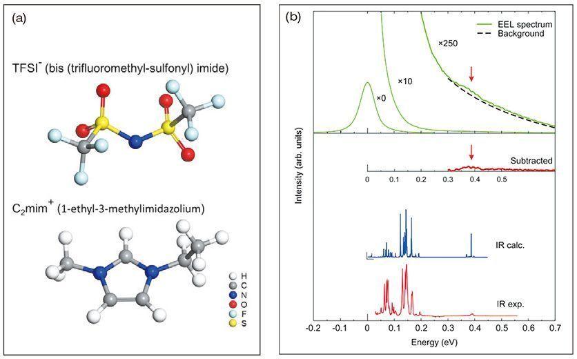 Spectre vibrationnel d'une molécule